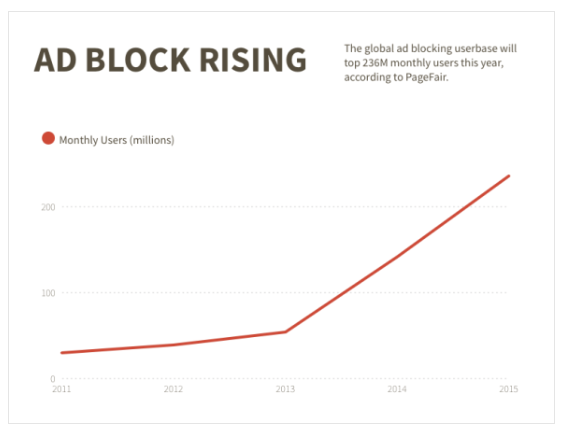 Rate of adblock usage