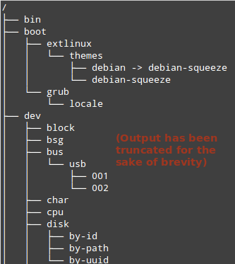 Hierarchy of Directories in Linux