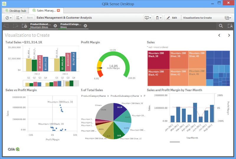 Qlik - Accelerate Business Value With Data